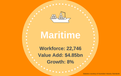 Maritime Industry Infographic