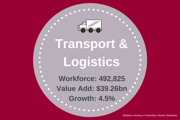 Transport and Logistics Industry Infographic
